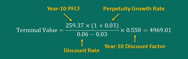example terminal value calculation