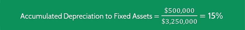 Accumulated Depreciation to Fixed Assets Ratio Calculation 2