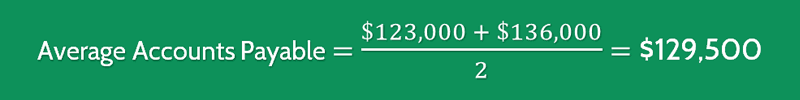 Average Payment Period Calculation 1
